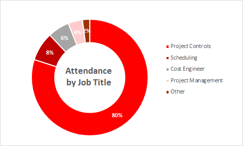 Attendance by Job Title - Advancing Project Controls Summit 2019
